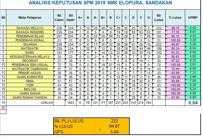 Smk Elopura Sandakan Keputusan Spm 2019